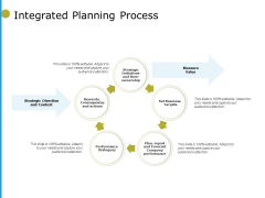 Integrated Planning Process Ppt PowerPoint Presentation Pictures Tips