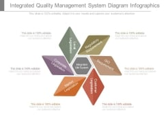Integrated Quality Management System Diagram Infographics