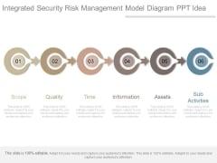 Integrated Security Risk Management Model Diagram Ppt Idea