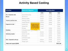 Integrated Water Resource Management Activity Based Costing Ppt Slides Themes PDF