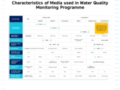 Integrated Water Resource Management Characteristics Of Media Used In Water Quality Monitoring Programme Icons PDF
