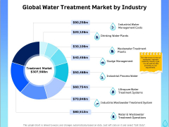Integrated Water Resource Management Global Water Treatment Market By Industry Diagrams PDF