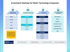 Integrated Water Resource Management Investment Heatmap For Water Technology Companies Background PDF
