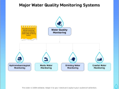 Integrated Water Resource Management Major Water Quality Monitoring Systems Portrait PDF