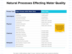 Integrated Water Resource Management Natural Processes Effecting Water Quality Introduction PDF