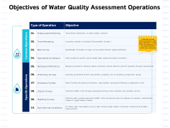 Integrated Water Resource Management Objectives Of Water Quality Assessment Operations Microsoft PDF