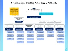 Integrated Water Resource Management Organizational Chart For Water Supply Authority Ideas PDF