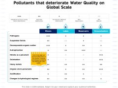 Integrated Water Resource Management Pollutants That Deteriorate Water Quality On Global Scale Diagrams PDF