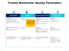 Integrated Water Resource Management Treated Wastewater Quality Parameters Microsoft PDF
