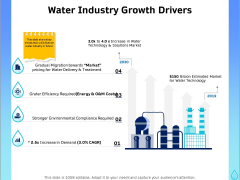 Integrated Water Resource Management Water Industry Growth Drivers Elements PDF