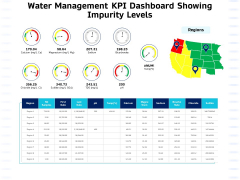 Integrated Water Resource Management Water Management KPI Dashboard Showing Impurity Levels Elements PDF