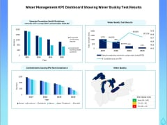 Integrated Water Resource Management Water Management KPI Dashboard Showing Water Quality Test Results Structure PDF