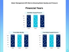 Integrated Water Resource Management Water Management KPI Metrics Showing Water Quality And Pressure Portrait PDF