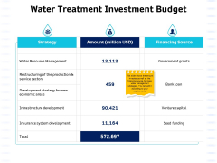 Integrated Water Resource Management Water Treatment Investment Budget Sample PDF