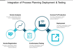 Integration Of Process Planning Deployment And Testing Ppt PowerPoint Presentation Outline Graphics