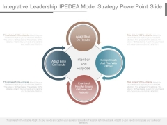 Integrative Leadership Ipedea Model Strategy Powerpoint Slide