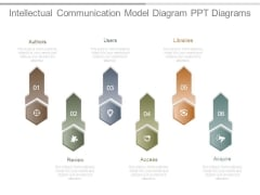 Intellectual Communication Model Diagram Ppt Diagrams