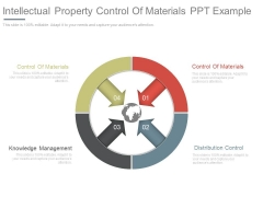 Intellectual Property Control Of Materials Ppt Example
