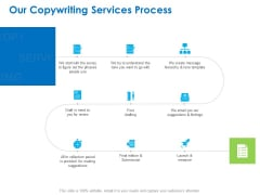 Intellectual Property Our Copywriting Services Process Ppt PowerPoint Presentation Styles Tips PDF