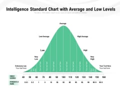 Intelligence Standard Chart With Average And Low Levels Ppt PowerPoint Presentation Inspiration Maker PDF