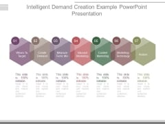 Intelligent Demand Creation Example Powerpoint Presentation