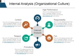Internal Analysis Organizational Culture Ppt PowerPoint Presentation Gallery Slides