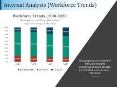 Internal Analysis Workforce Trends Ppt PowerPoint Presentation Example