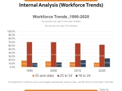 Internal Analysis Workforce Trends Ppt PowerPoint Presentation Infographics Smartart