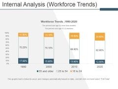 Internal Analysis Workforce Trends Ppt PowerPoint Presentation Model Infographics