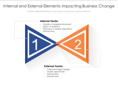 Internal And External Elements Impacting Business Change Ppt PowerPoint Presentation Show PDF