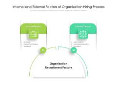Internal And External Factors Of Organization Hiring Process Ppt PowerPoint Presentation File Clipart PDF