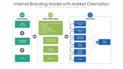 Internal Branding Model With Market Orientation Ppt PowerPoint Presentation Summary Tips PDF