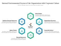 Internal Environmental Factors Of The Organization With Corporate Culture Ppt PowerPoint Presentation Infographics Outline