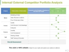 Internal External Competitor Portfolio Analysis Ppt PowerPoint Presentation File Clipart Images