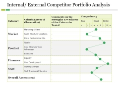 Internal External Competitor Portfolio Analysis Ppt PowerPoint Presentation Gallery Clipart Images