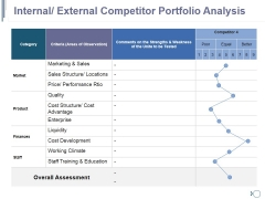 Internal External Competitor Portfolio Analysis Ppt PowerPoint Presentation Gallery Deck
