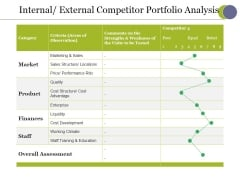 Internal External Competitor Portfolio Analysis Ppt PowerPoint Presentation Icon Maker