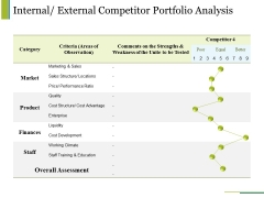 Internal External Competitor Portfolio Analysis Ppt PowerPoint Presentation Infographic Template Example