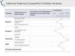 Internal External Competitor Portfolio Analysis Ppt PowerPoint Presentation Model Infographic Template