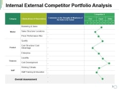 Internal External Competitor Portfolio Analysis Ppt PowerPoint Presentation Model Show