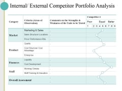 Internal External Competitor Portfolio Analysis Ppt PowerPoint Presentation Pictures Diagrams