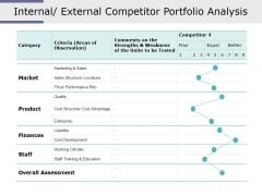 Internal External Competitor Portfolio Analysis Ppt PowerPoint Presentation Pictures Show