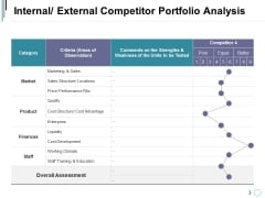 Internal External Competitor Portfolio Analysis Ppt PowerPoint Presentation Styles Show