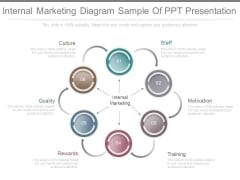 Internal Marketing Diagram Sample Of Ppt Presentation