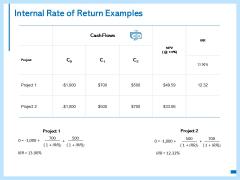 Internal Rate Of Return Examples Ppt PowerPoint Presentation Portfolio Inspiration