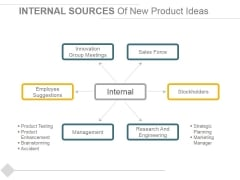 Internal Sources Of New Product Ideas Ppt PowerPoint Presentation Infographics Mockup