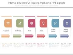 Internal Structure Of Inbound Marketing Ppt Sample