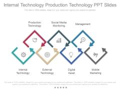Internal Technology Production Technology Ppt Slides