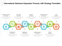 International Business Expansion Process With Strategy Formation Ppt PowerPoint Presentation Icon Display PDF