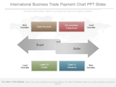 International Business Trade Payment Chart Ppt Slides
